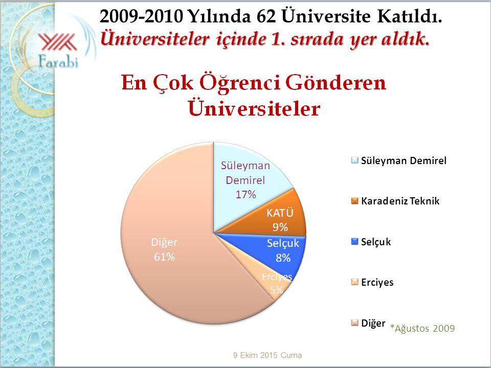 2009-2010 Yılında 62 Üniversite Katıldı. Üniversiteler içinde 1