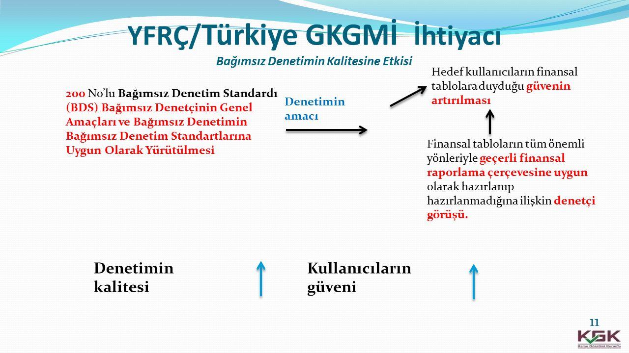 YFRÇ/Türkiye GKGMİ İhtiyacı Bağımsız Denetimin Kalitesine Etkisi