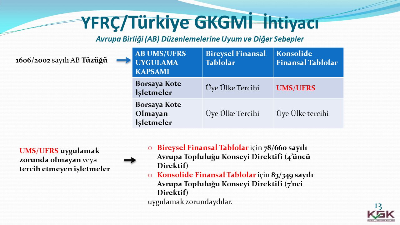 YFRÇ/Türkiye GKGMİ İhtiyacı Avrupa Birliği (AB) Düzenlemelerine Uyum ve Diğer Sebepler