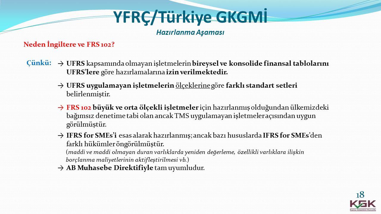 YFRÇ/Türkiye GKGMİ Hazırlanma Aşaması
