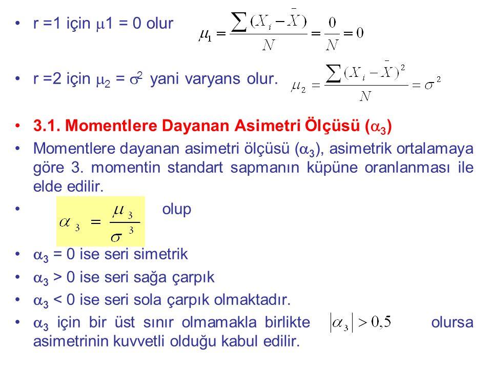 r =2 için 2 = 2 yani varyans olur.
