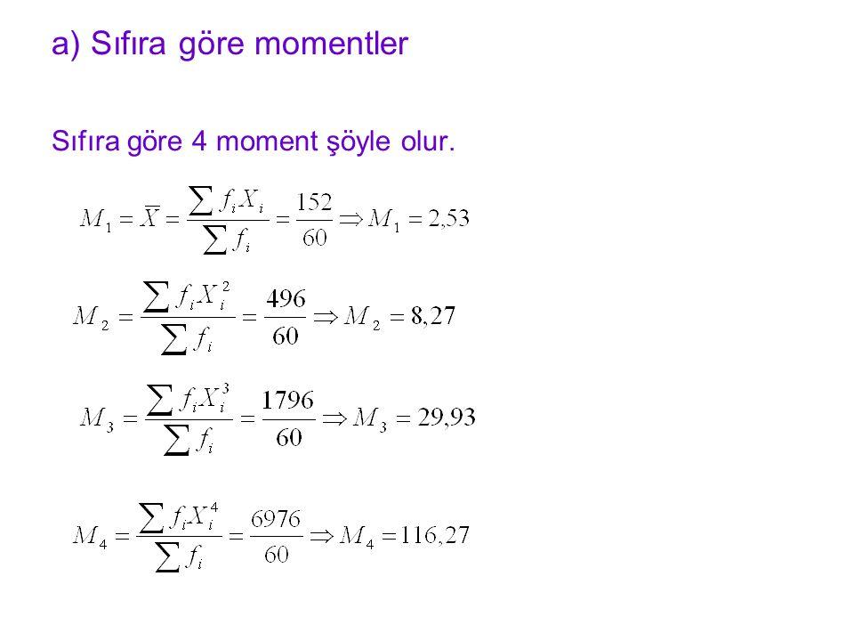 a) Sıfıra göre momentler