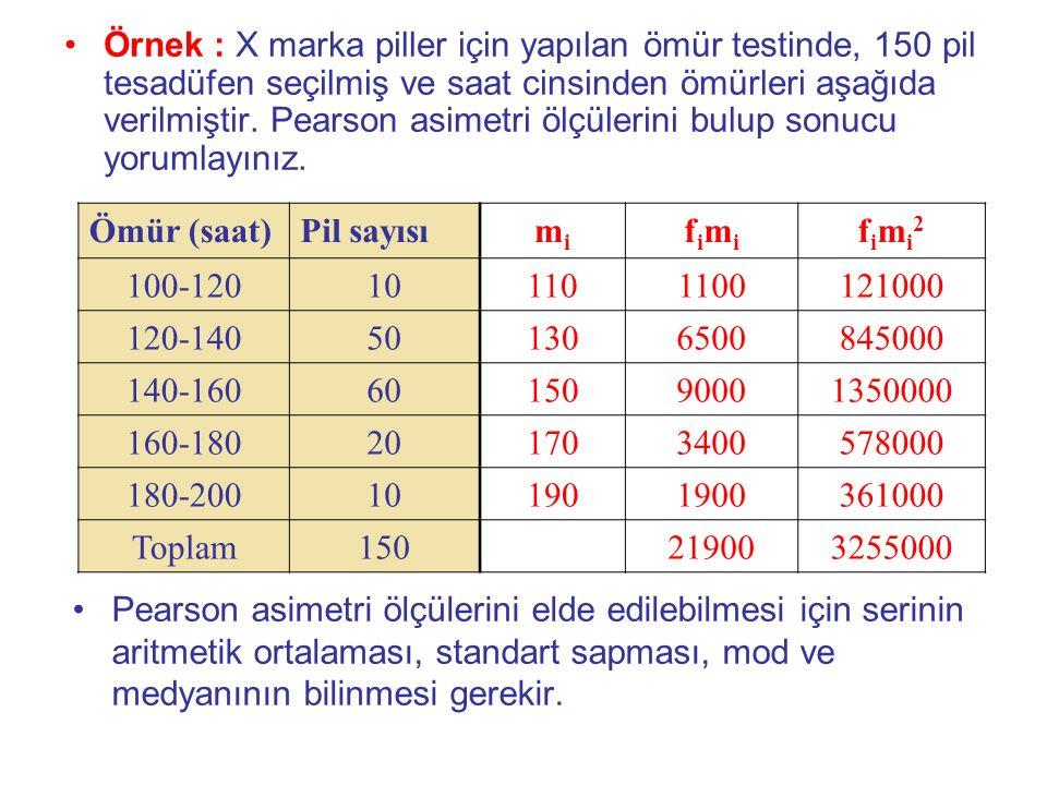 Örnek : X marka piller için yapılan ömür testinde, 150 pil tesadüfen seçilmiş ve saat cinsinden ömürleri aşağıda verilmiştir. Pearson asimetri ölçülerini bulup sonucu yorumlayınız.