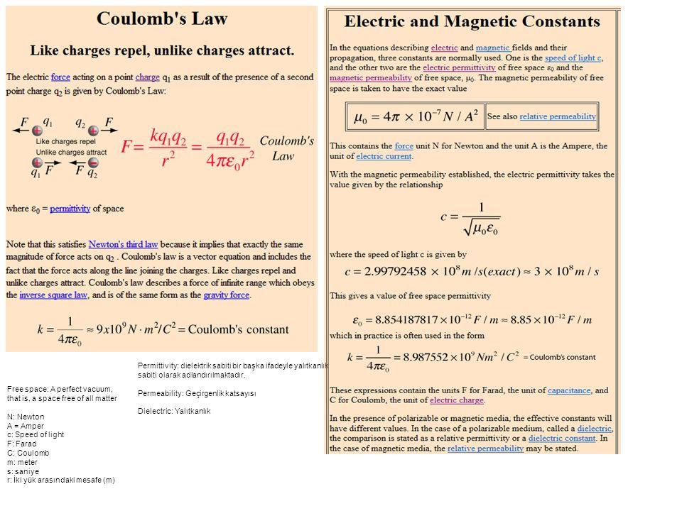Permittivity: dielektrik sabiti bir başka ifadeyle yalıtkanlık sabiti olarak adlandırılmaktadır.
