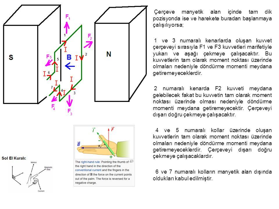 Çerçeve manyetik alan içinde tam dik pozisyonda ise ve harekete buradan başlanmaya çalışılıyorsa;
