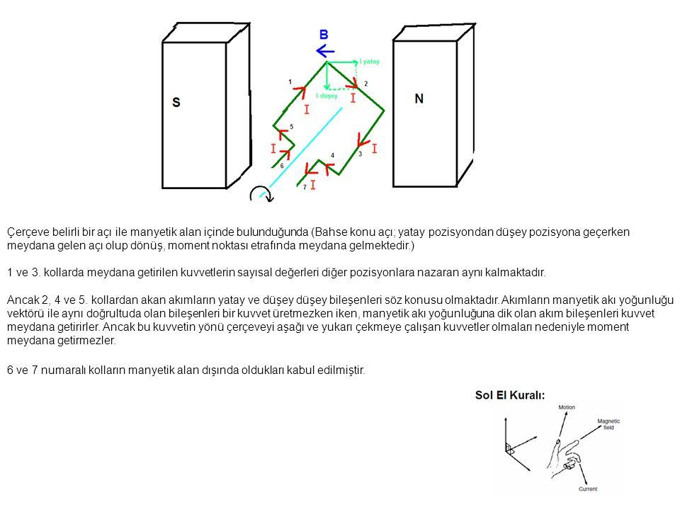 Çerçeve belirli bir açı ile manyetik alan içinde bulunduğunda (Bahse konu açı; yatay pozisyondan düşey pozisyona geçerken meydana gelen açı olup dönüş, moment noktası etrafında meydana gelmektedir.)