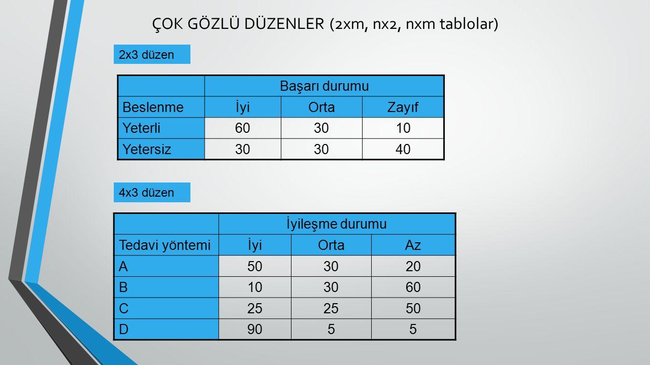 ÇOK GÖZLÜ DÜZENLER (2xm, nx2, nxm tablolar)