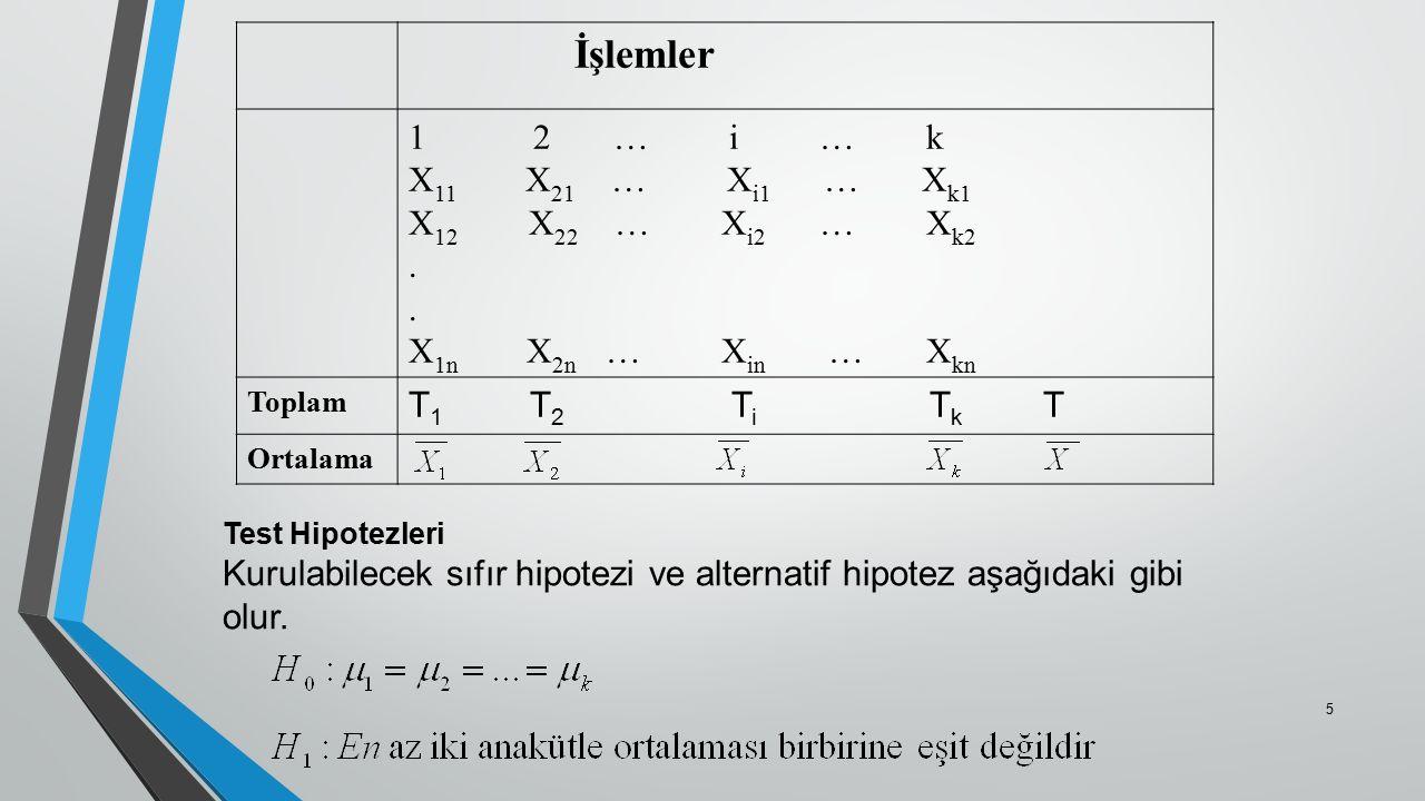 İşlemler 1 2 … i … k X11 X21 … Xi1 … Xk1 X12 X22 … Xi2 … Xk2 .
