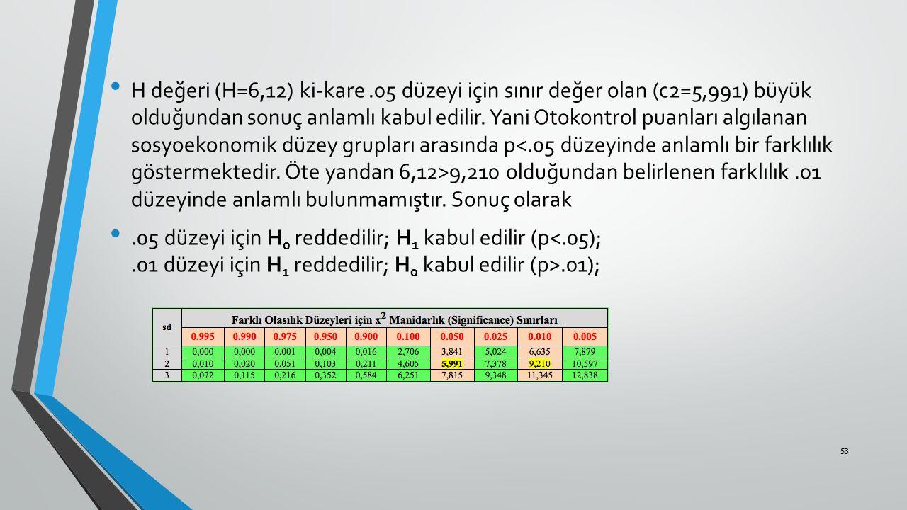 H değeri (H=6,12) ki-kare .05 düzeyi için sınır değer olan (c2=5,991) büyük olduğundan sonuç anlamlı kabul edilir. Yani Otokontrol puanları algılanan sosyoekonomik düzey grupları arasında p<.05 düzeyinde anlamlı bir farklılık göstermektedir. Öte yandan 6,12>9,210 olduğundan belirlenen farklılık .01 düzeyinde anlamlı bulunmamıştır. Sonuç olarak