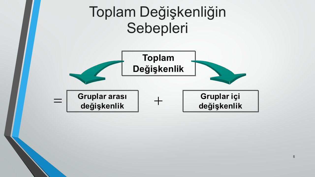 Gruplar arası değişkenlik Gruplar içi değişkenlik