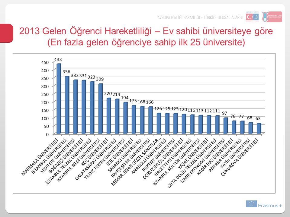 2013 Gelen Öğrenci Hareketliliği – Ev sahibi üniversiteye göre (En fazla gelen öğrenciye sahip ilk 25 üniversite)