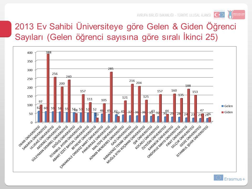 2013 Ev Sahibi Üniversiteye göre Gelen & Giden Öğrenci Sayıları (Gelen öğrenci sayısına göre sıralı İkinci 25)