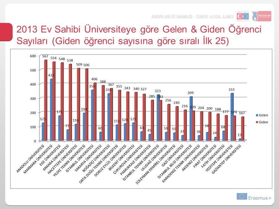 2013 Ev Sahibi Üniversiteye göre Gelen & Giden Öğrenci Sayıları (Giden öğrenci sayısına göre sıralı İlk 25)