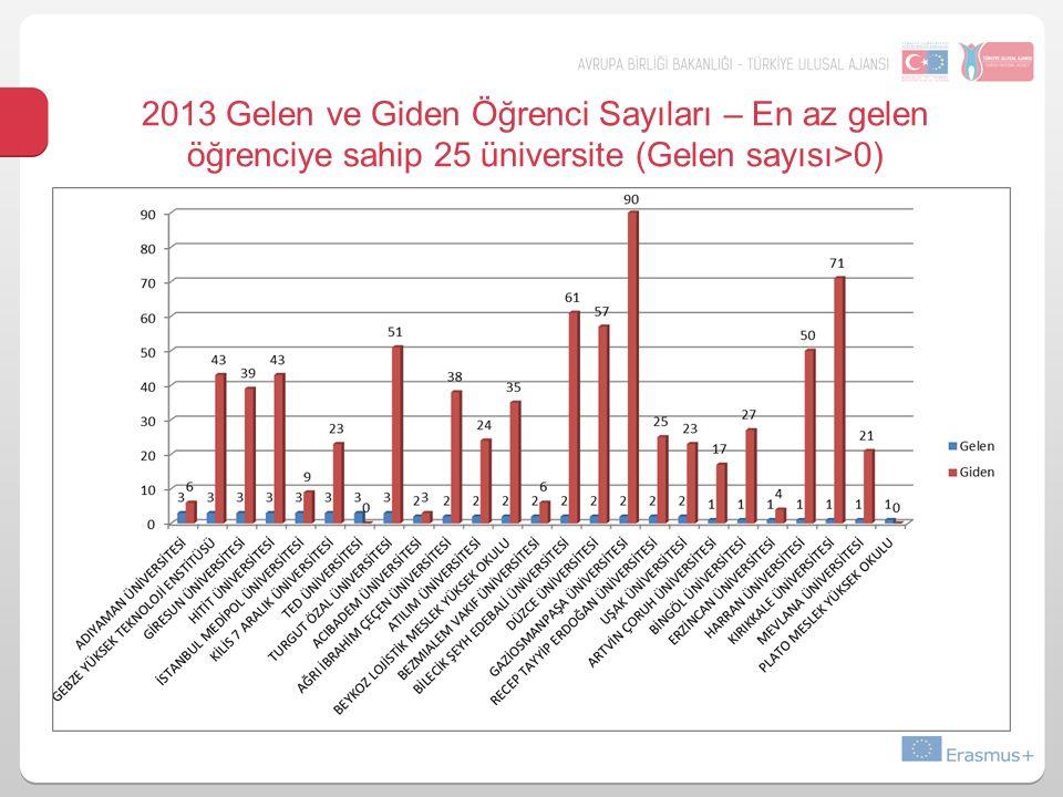 2013 Gelen ve Giden Öğrenci Sayıları – En az gelen öğrenciye sahip 25 üniversite (Gelen sayısı>0)