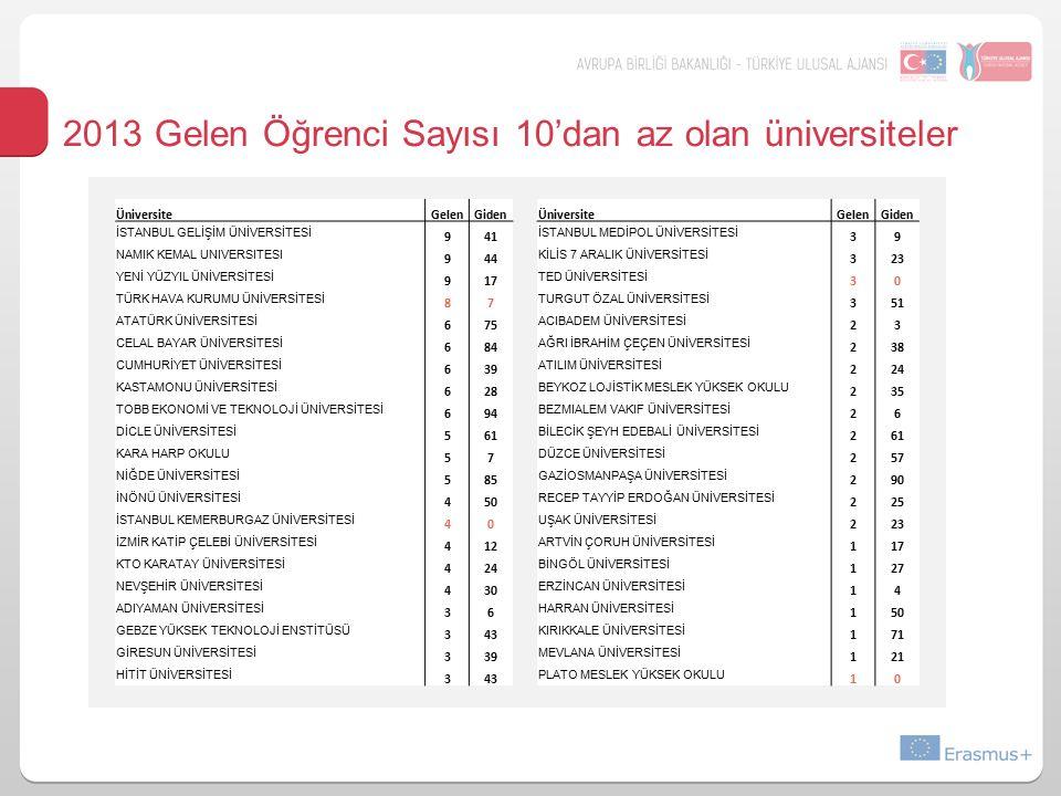 2013 Gelen Öğrenci Sayısı 10'dan az olan üniversiteler