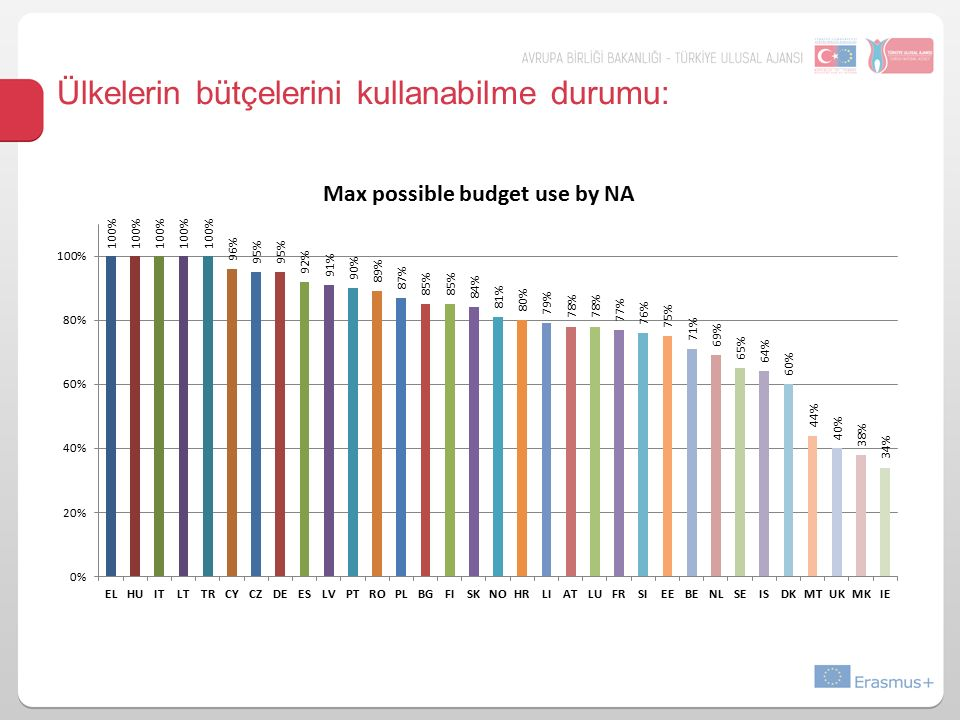 Ülkelerin bütçelerini kullanabilme durumu: