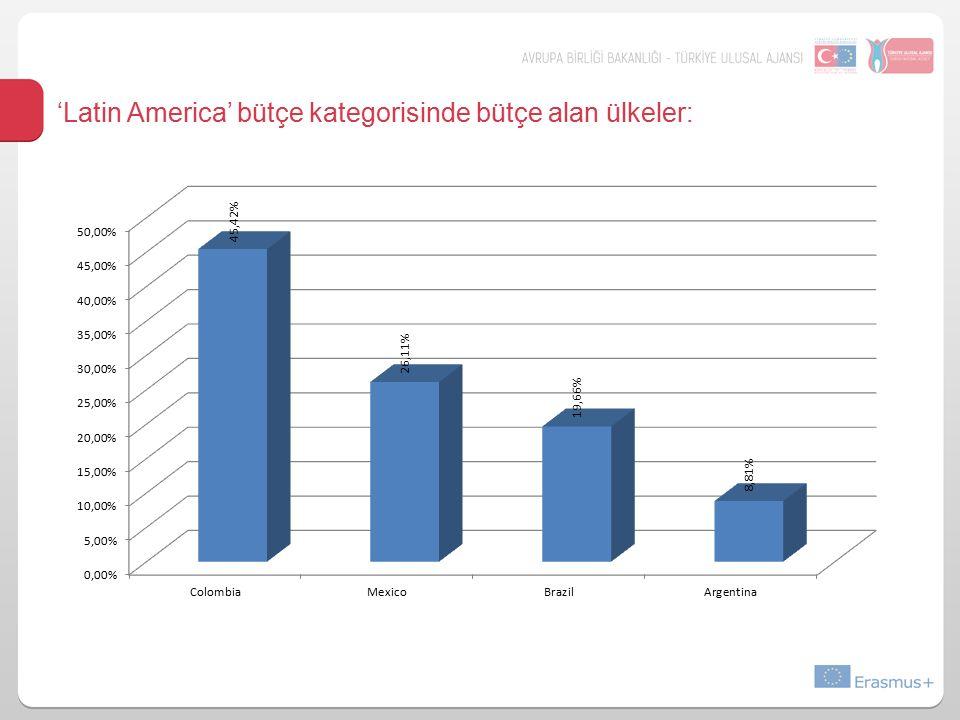'Latin America' bütçe kategorisinde bütçe alan ülkeler: