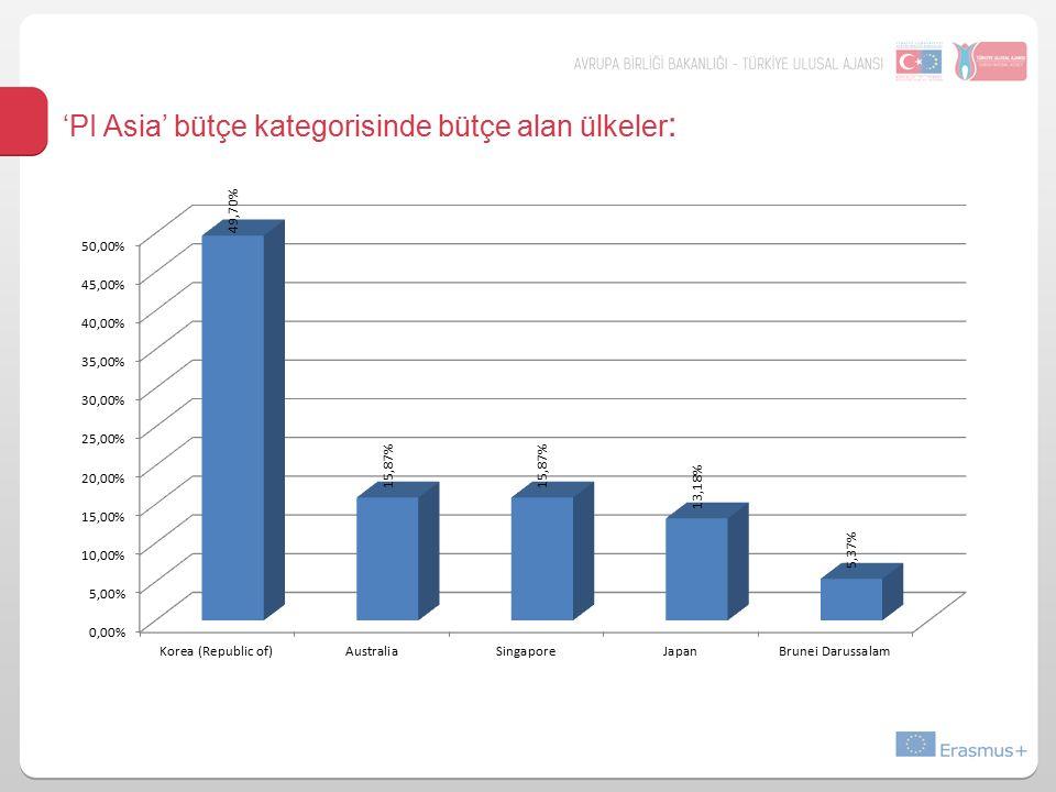'PI Asia' bütçe kategorisinde bütçe alan ülkeler: