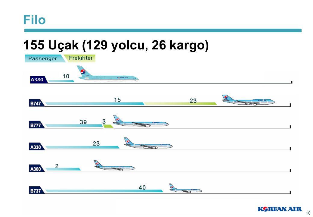 Filo 155 Uçak (129 yolcu, 26 kargo) 10 Passenger 15 23 39 3 23 2 40
