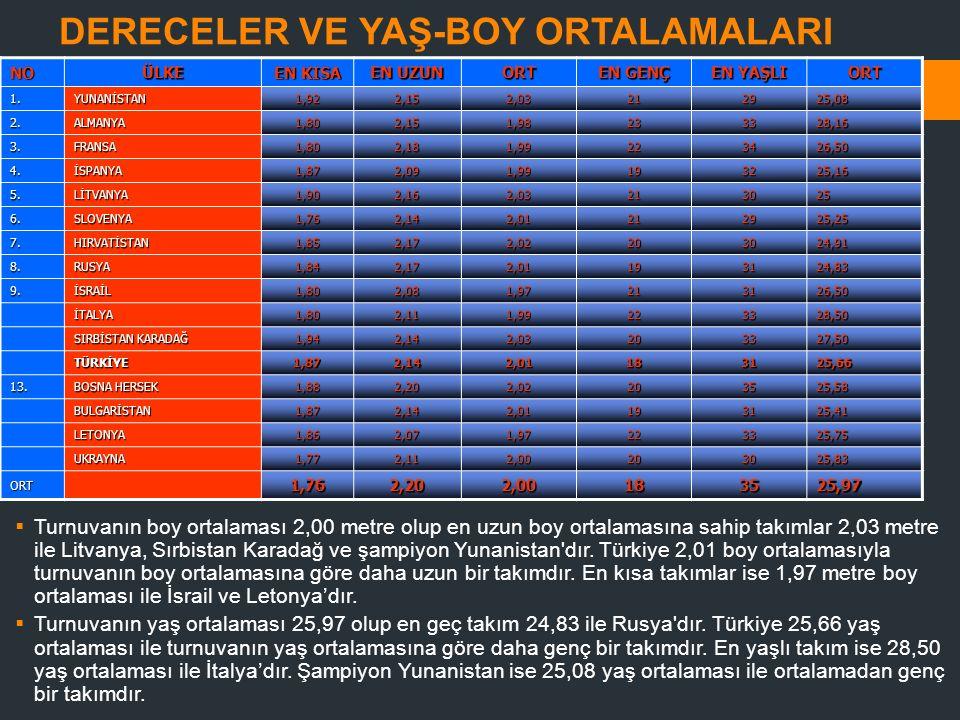 DERECELER VE YAŞ-BOY ORTALAMALARI