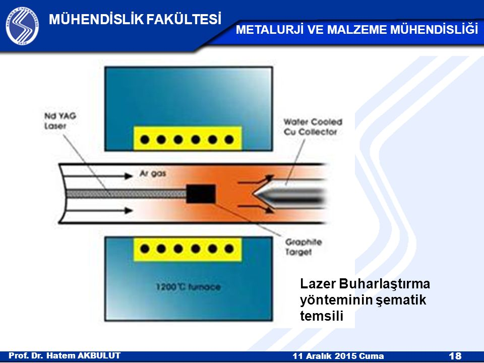 Lazer Buharlaştırma yönteminin şematik temsili
