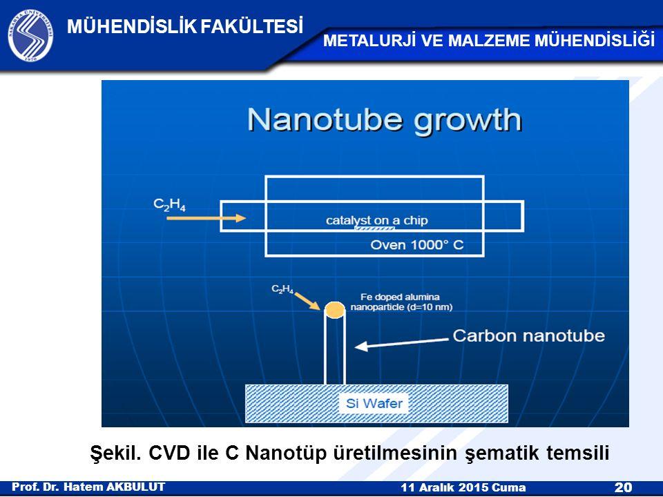 Şekil. CVD ile C Nanotüp üretilmesinin şematik temsili