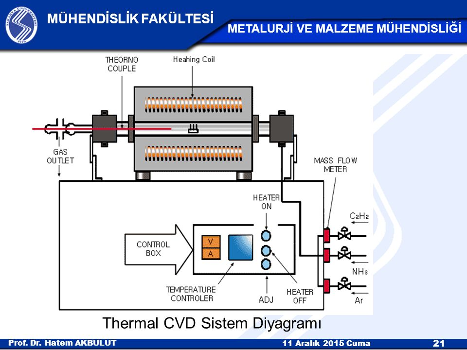 Thermal CVD Sistem Diyagramı