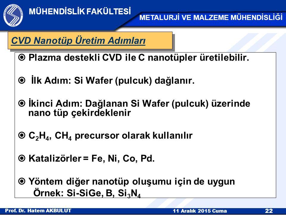CVD Nanotüp Üretim Adımları