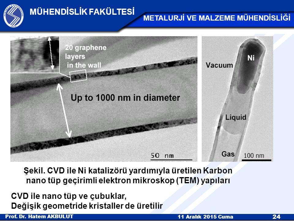 Şekil. CVD ile Ni katalizörü yardımıyla üretilen Karbon nano tüp geçirimli elektron mikroskop (TEM) yapıları