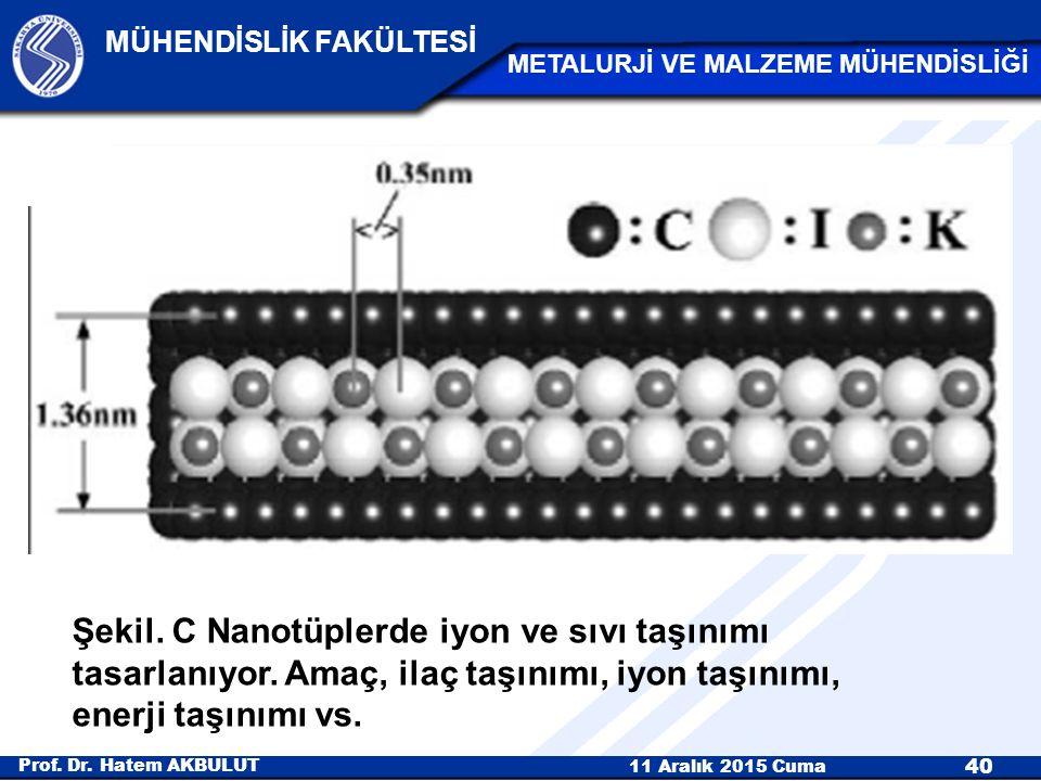 Şekil. C Nanotüplerde iyon ve sıvı taşınımı tasarlanıyor