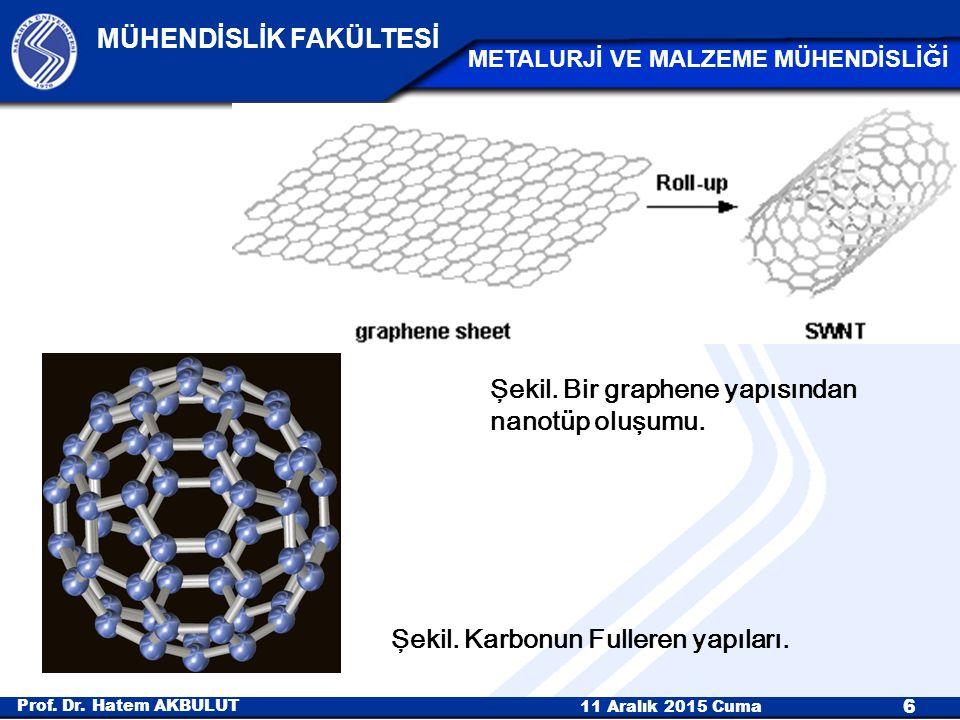 Şekil. Bir graphene yapısından nanotüp oluşumu.