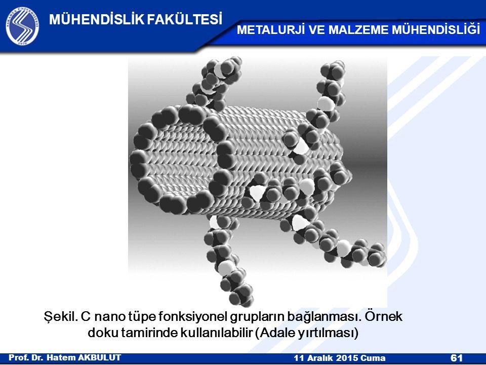 Şekil. C nano tüpe fonksiyonel grupların bağlanması