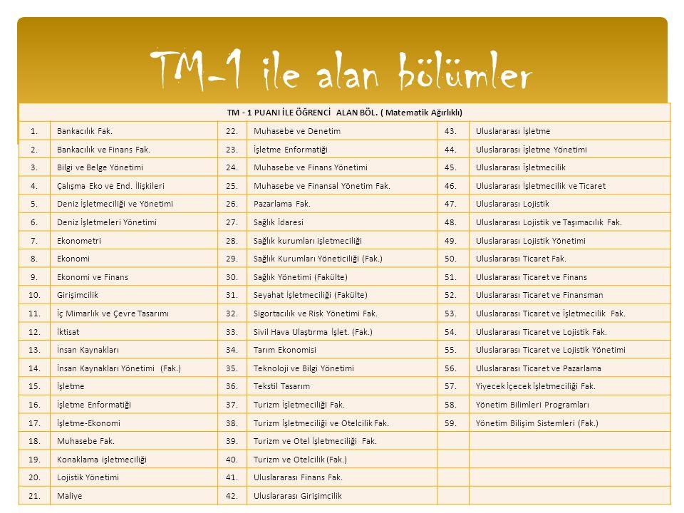TM - 1 PUANI İLE ÖĞRENCİ ALAN BÖL. ( Matematik Ağırlıklı)