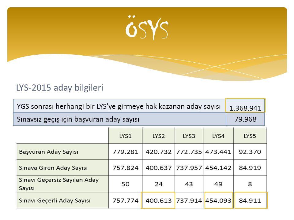 ÖSYS LYS-2015 aday bilgileri