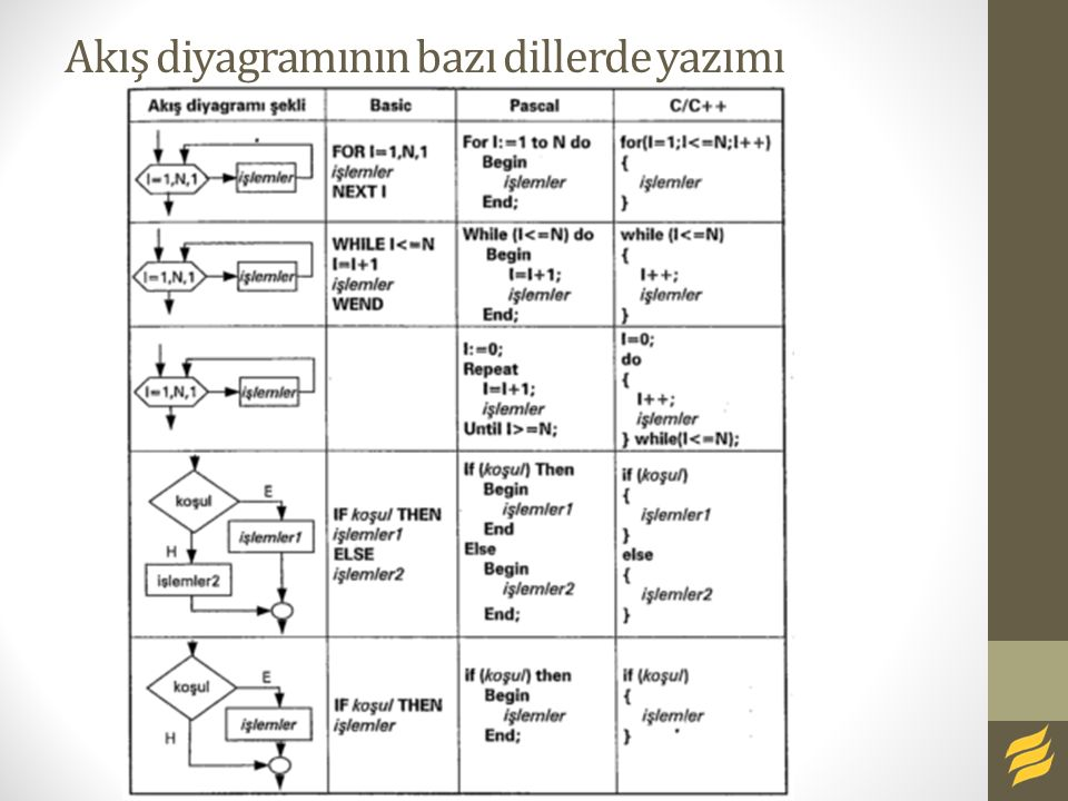 Akış diyagramının bazı dillerde yazımı