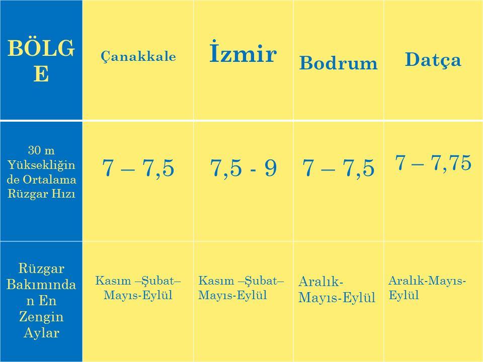 İzmir 7 – 7,5 7,5 - 9 BÖLGE 7 – 7,75 Datça Bodrum Çanakkale