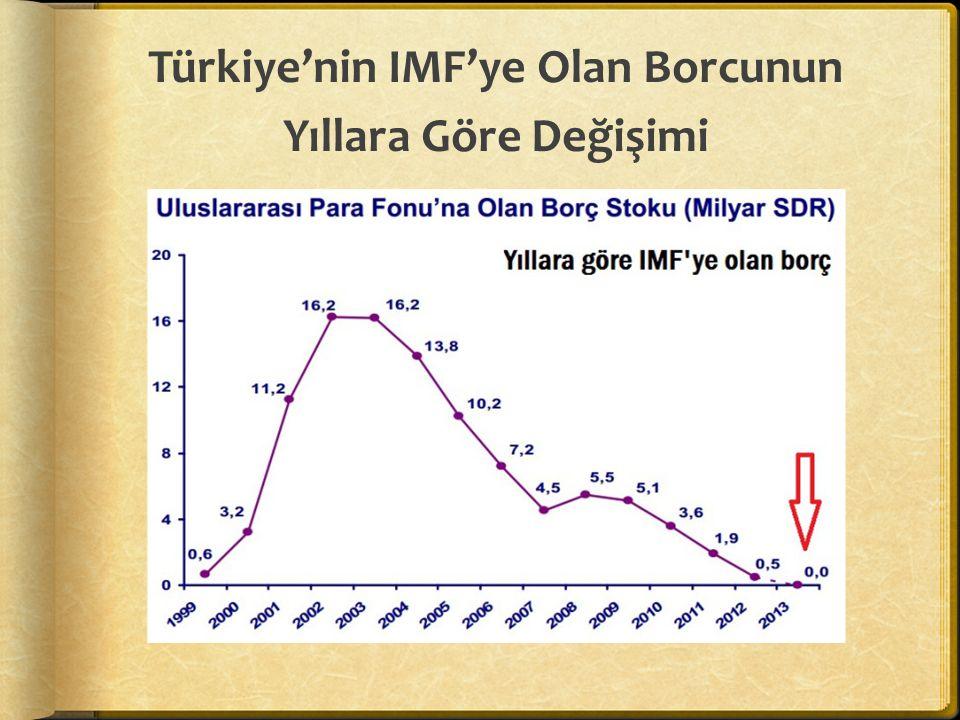 Türkiye'nin IMF'ye Olan Borcunun Yıllara Göre Değişimi