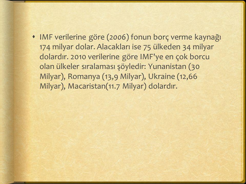 IMF verilerine göre (2006) fonun borç verme kaynağı 174 milyar dolar