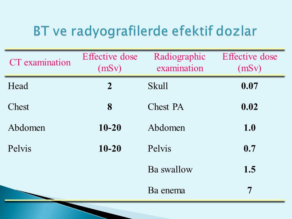 BT ve radyografilerde efektif dozlar