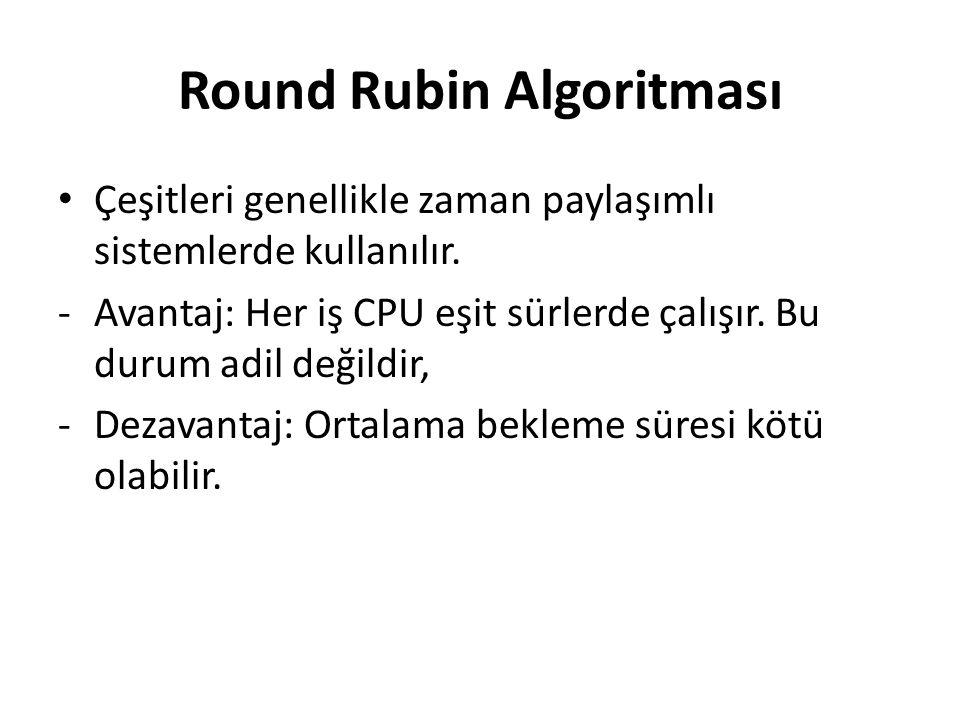 Round Rubin Algoritması