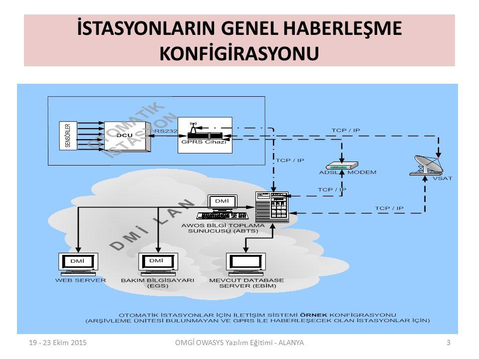 İSTASYONLARIN GENEL HABERLEŞME KONFİGİRASYONU