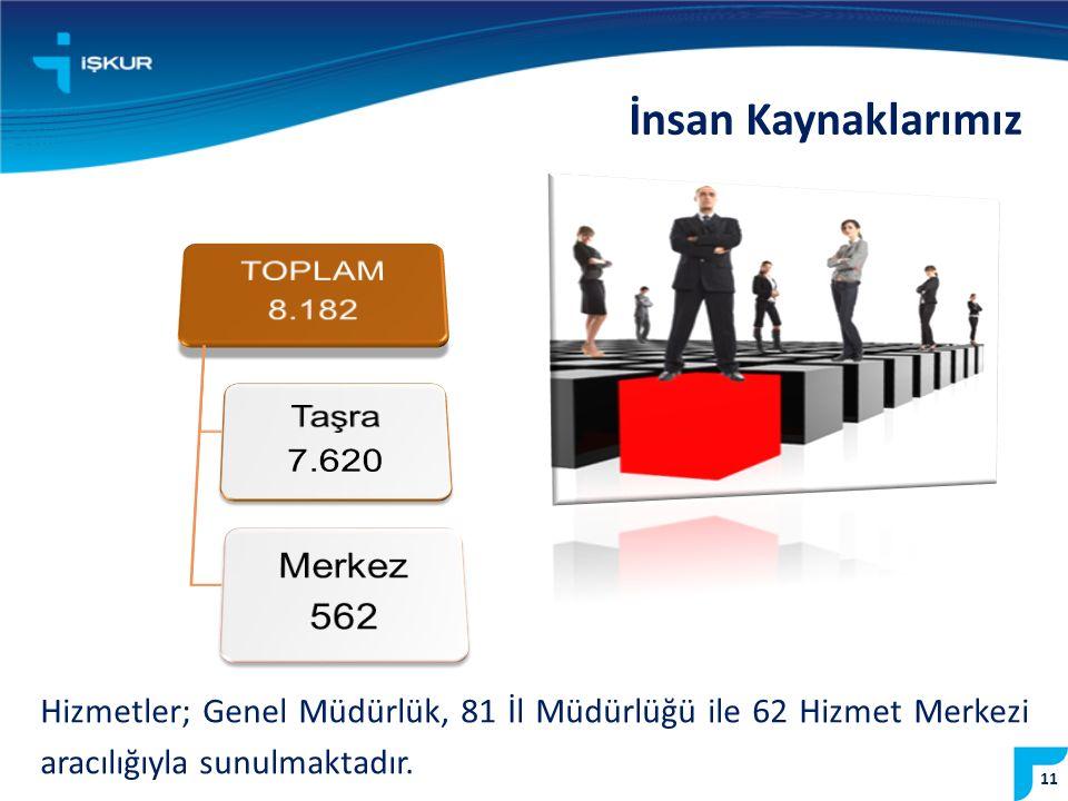 İnsan Kaynaklarımız TOPLAM 8.182 Taşra 7.620 Merkez 562
