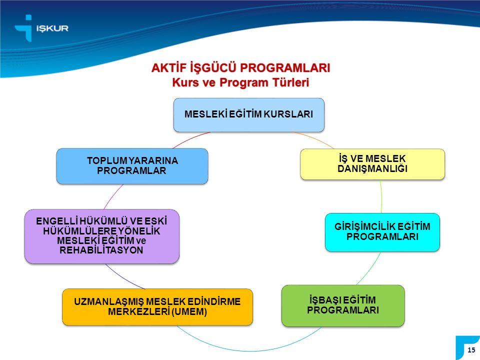 AKTİF İŞGÜCÜ PROGRAMLARI Kurs ve Program Türleri