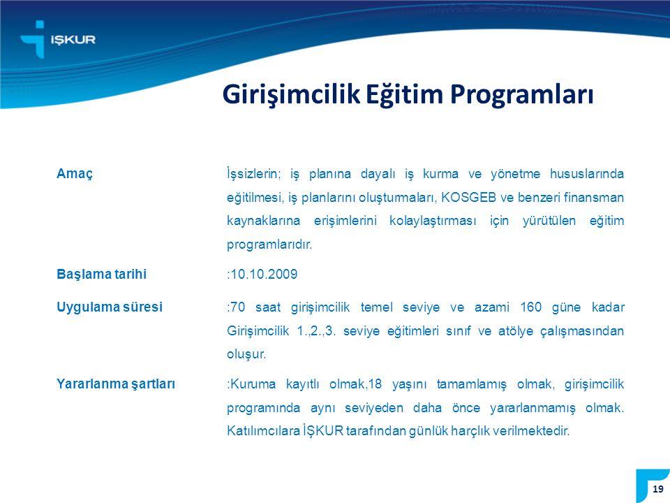 Girişimcilik Eğitim Programları