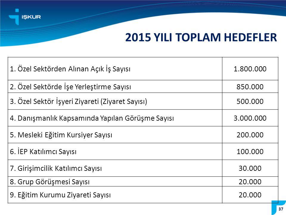 2015 YILI TOPLAM HEDEFLER 1. Özel Sektörden Alınan Açık İş Sayısı