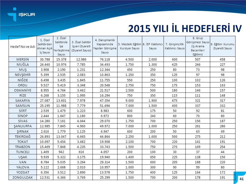 2015 YILI İL HEDEFLERİ IV Hedef No ve Adı MERSİN 30.788 15.378 12.986