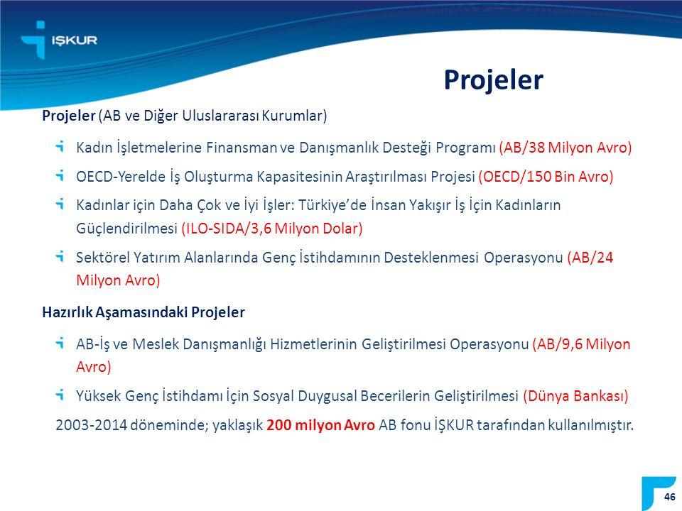 Projeler Projeler (AB ve Diğer Uluslararası Kurumlar)