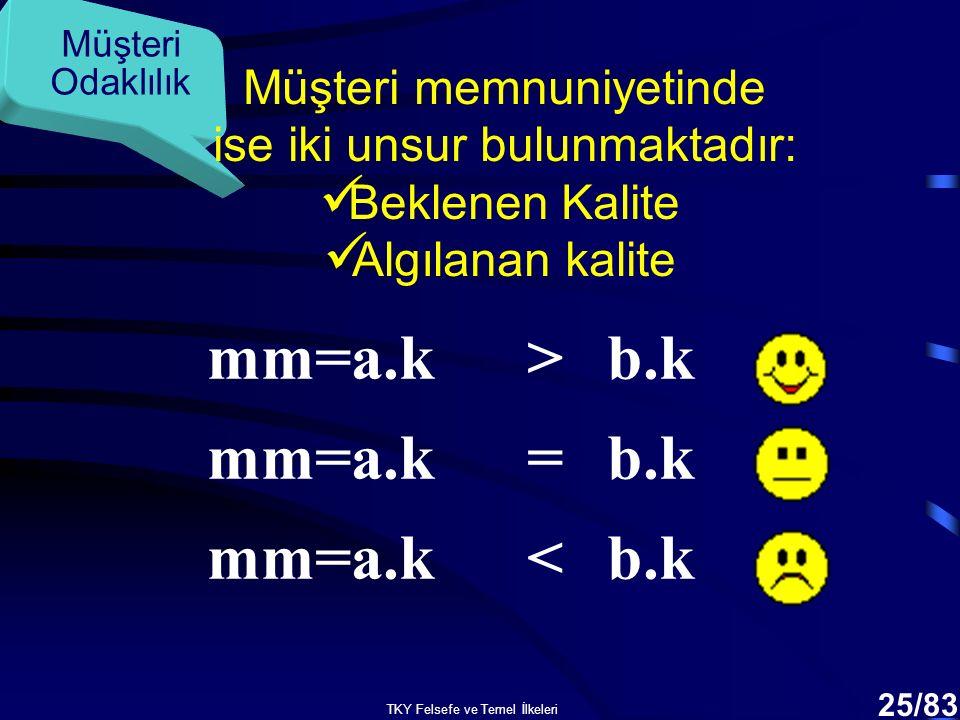 mm=a.k > b.k mm=a.k = b.k mm=a.k < b.k Müşteri memnuniyetinde