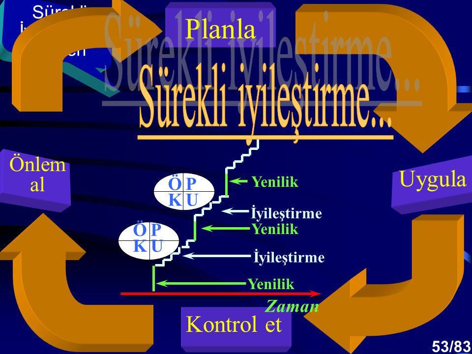 Planla Sürekli iyileştirme... Uygula Kontrol et Önlem al