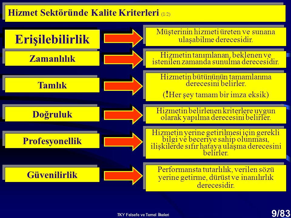 Erişilebilirlik Hizmet Sektöründe Kalite Kriterleri (1/2) Zamanlılık
